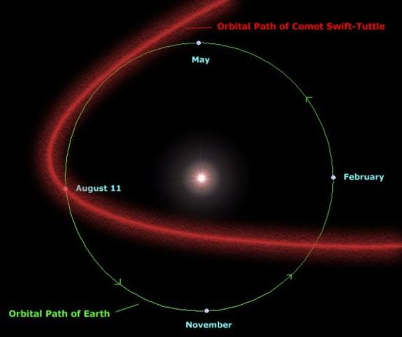 Orbita Cometa Swift-Tuttle mn2